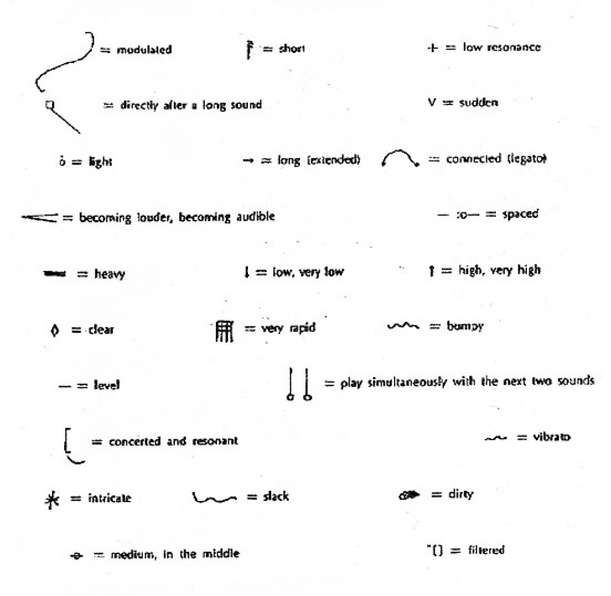 'Edges' Christian Wolff (1964)