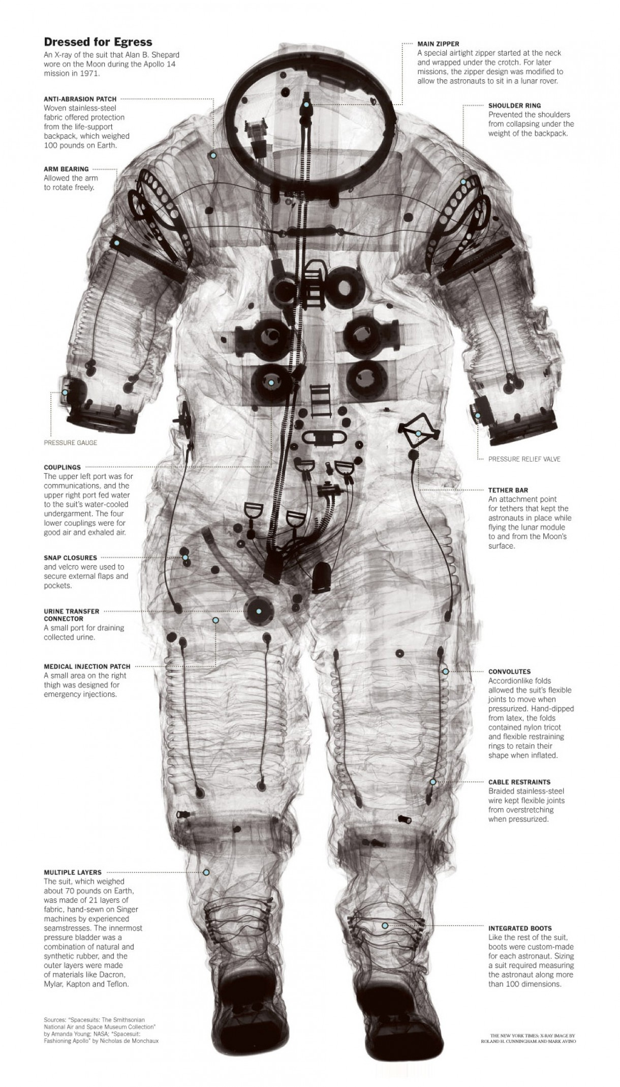 X-Ray Of Space Suit Worn By Alan Shepherd As Worn On The Moon